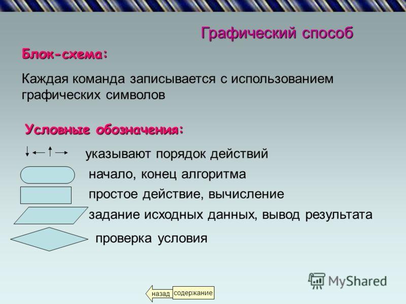 Программный способПрограммный способ – запись алгоритма на каком-либо языке программирования. ПсевдокодПсевдокод – является комбинацией словесного и программного способов записи. Алгоритм записывается при помощи системы обозначений, содержащей как эл