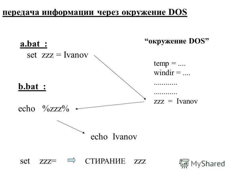 a.bat : set zzz = Ivanov передача информации через окружение DOS temp =.... windir =................ zzz = Ivanov окружение DOS b.bat : echo %zzz% echo Ivanov set zzz= СТИРАНИЕ zzz