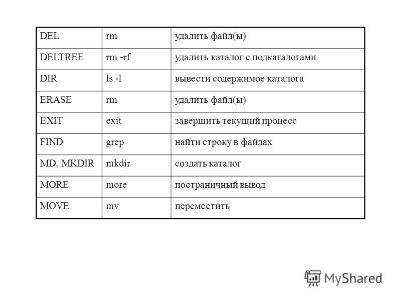 DELrmудалить файл(ы) DELTREErm -rfудалить каталог с подкаталогами DIRls -lвывести содержимое каталога ERASErmудалить файл(ы) EXITexitзавершить текущий процесс FINDgrepнайти строку в файлах MD, MKDIRmkdirсоздать каталог MOREmoreпостраничный вывод MOVE