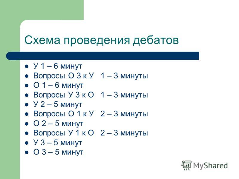 Схема проведения дебатов У 1 – 6 минут Вопросы О 3 к У 1 – 3 минуты О 1 – 6 минут Вопросы У 3 к О 1 – 3 минуты У 2 – 5 минут Вопросы О 1 к У 2 – 3 минуты О 2 – 5 минут Вопросы У 1 к О 2 – 3 минуты У 3 – 5 минут О 3 – 5 минут