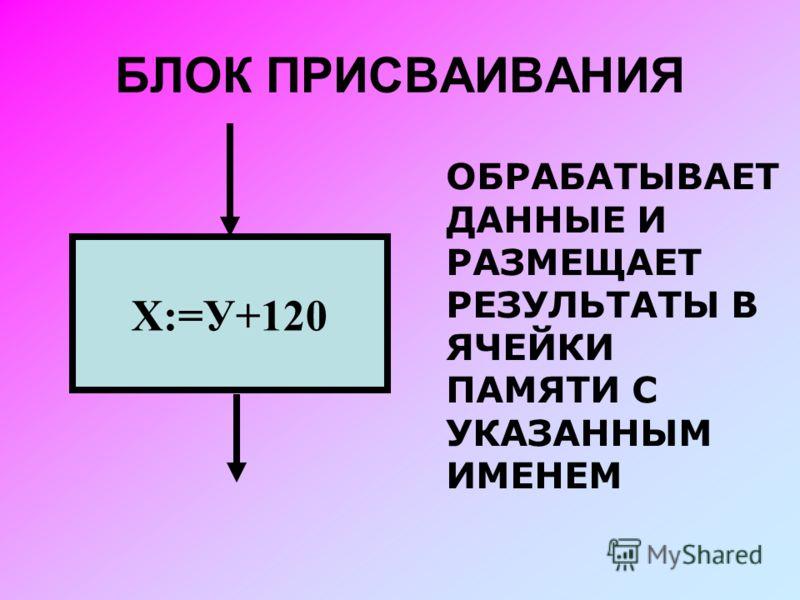 БЛОК ПРИСВАИВАНИЯ Х:=У+120 ОБРАБАТЫВАЕТ ДАННЫЕ И РАЗМЕЩАЕТ РЕЗУЛЬТАТЫ В ЯЧЕЙКИ ПАМЯТИ С УКАЗАННЫМ ИМЕНЕМ