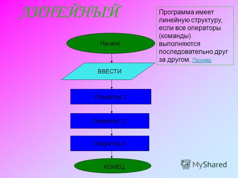 ЛИНЕЙНЫЙ Начало Оператор 1 Оператор 2 Оператор 3 ВВЕСТИ КОНЕЦ Программа имеет линейную структуру, если все операторы (команды) выполняются последовательно друг за другом. Пример Пример