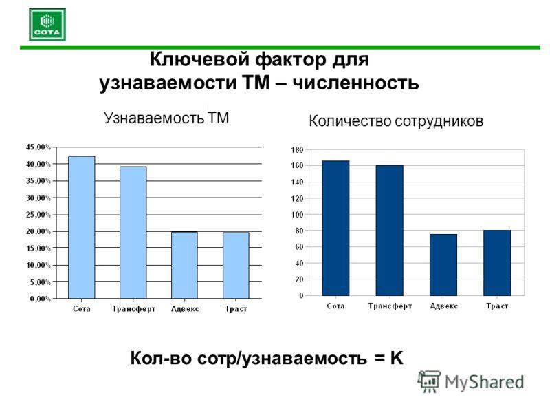 Количество сотрудников Кол-во сотр/узнаваемость = K Ключевой фактор для узнаваемости ТМ – численность