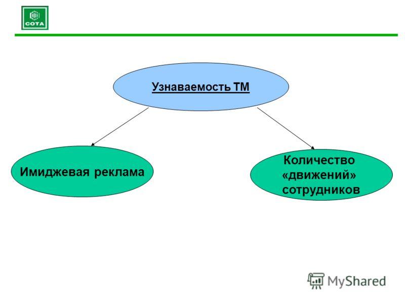 Количество «движений» сотрудников Узнаваемость ТМ Имиджевая реклама