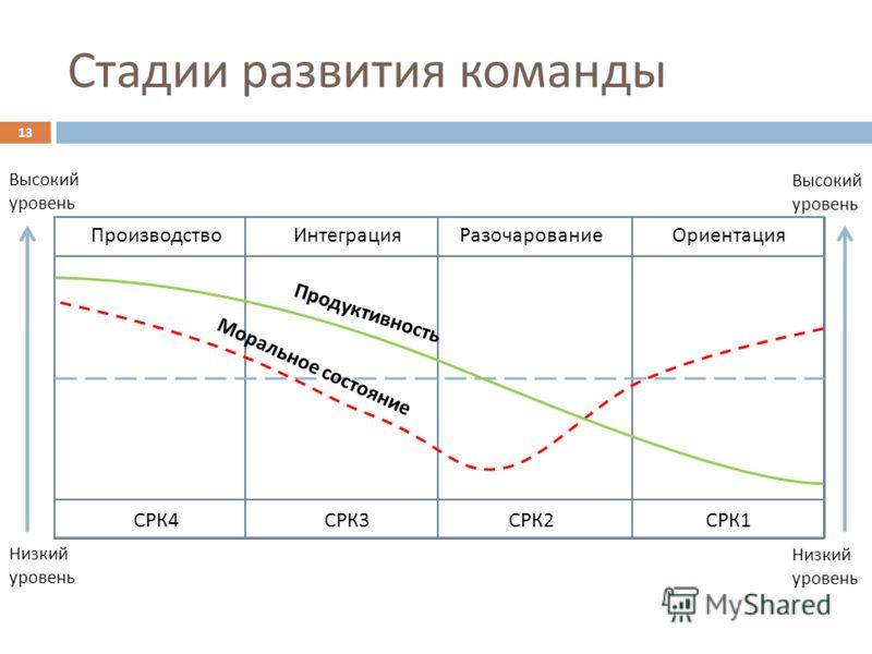 Стадии развития команды ПроизводствоИнтеграцияРазочарованиеОриентация СРК4СРК3СРК2СРК1 Высокий уровень Низкий уровень Высокий уровень Низкий уровень Моральное состояние Продуктивность 13
