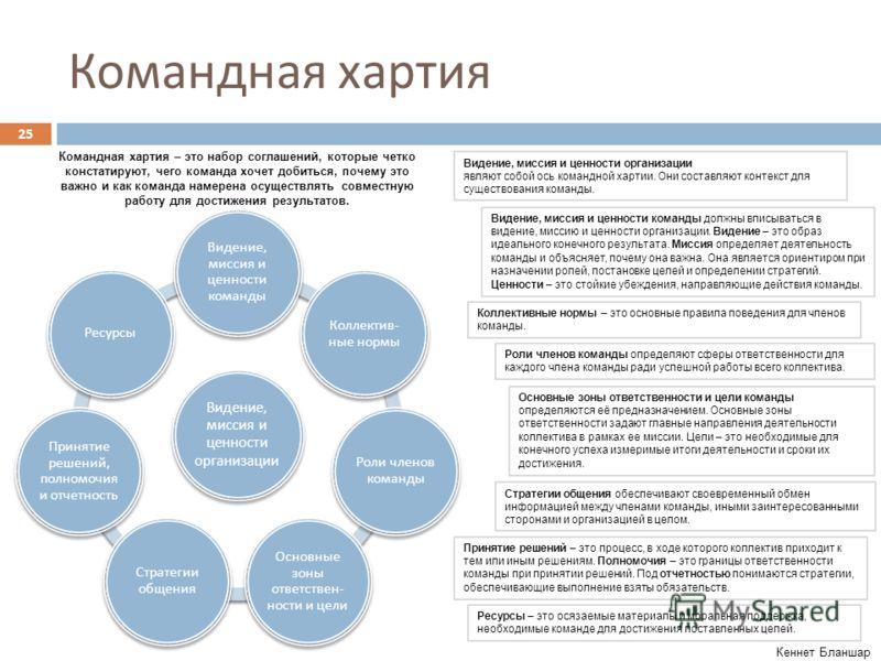 Командная хартия Видение, миссия и ценности организации Видение, миссия и ценности команды Коллектив - ные нормы Роли членов команды Основные зоны ответствен - ности и цели Стратегии общения Принятие решений, полномочия и отчетность Ресурсы 25 Видени