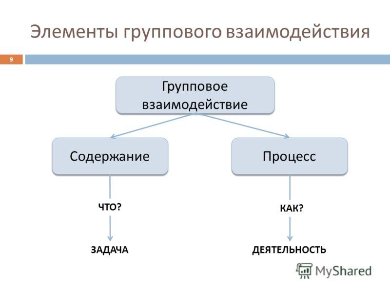 Элементы группового взаимодействия Групповое взаимодействие Содержание Процесс ЗАДАЧАДЕЯТЕЛЬНОСТЬ ЧТО? КАК? 9