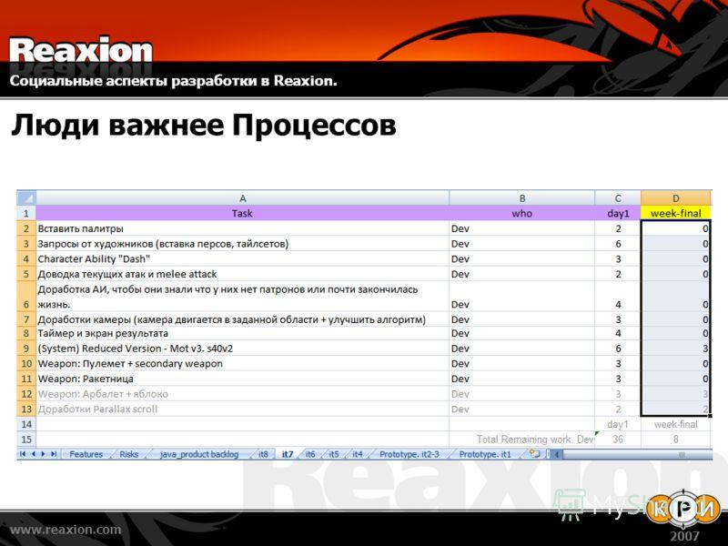 Социальные аспекты разработки в Reaxion. www.reaxion.com 2007 Люди важнее Процессов