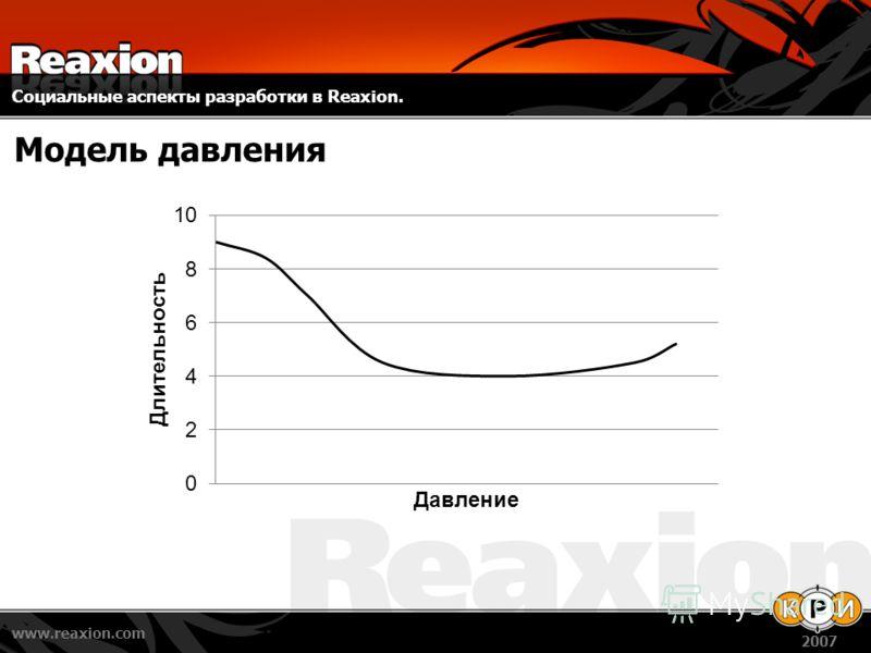 Социальные аспекты разработки в Reaxion. www.reaxion.com 2007 Модель давления