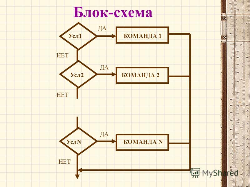 Блок-схема ДА НЕТ Усл1 Усл2
