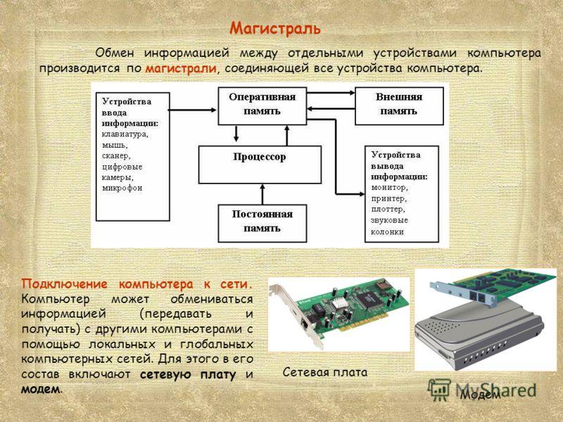 Обмен информацией между отдельными устройствами компьютера производится по магистрали, соединяющей все устройства компьютера. Магистраль Подключение компьютера к сети. Компьютер может обмениваться информацией (передавать и получать) с другими компьют