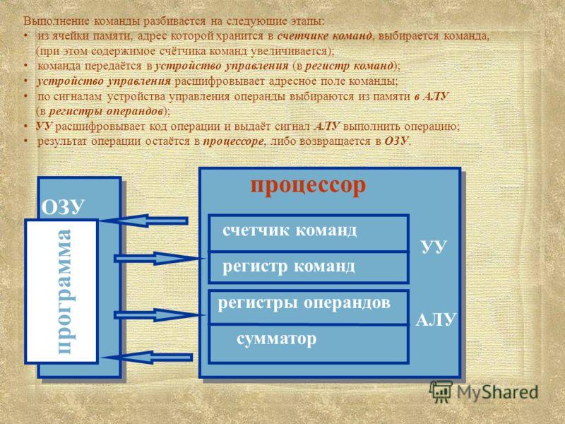 программа ОЗУ Выполнение команды разбивается на следующие этапы: из ячейки памяти, адрес которой хранится в счетчике команд, выбирается команда, (при этом содержимое счётчика команд увеличивается); команда передаётся в устройство управления (в регист