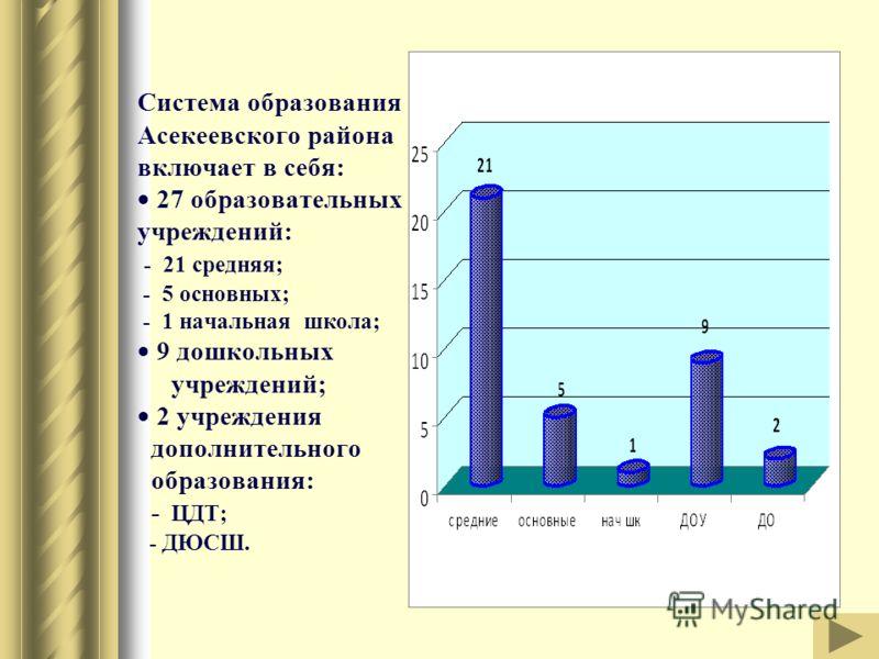 Система образования Асекеевского района включает в себя: 27 образовательных учреждений: - 21 средняя; - 5 основных; - 1 начальная школа; 9 дошкольных учреждений; 2 учреждения дополнительного образования: - ЦДТ; - ДЮСШ.