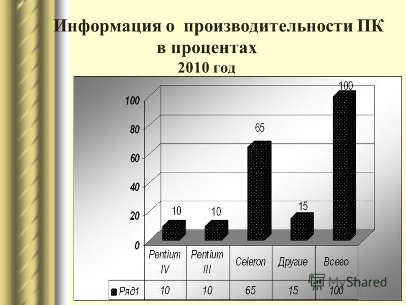 Информация о производительности ПК в процентах 2010 год