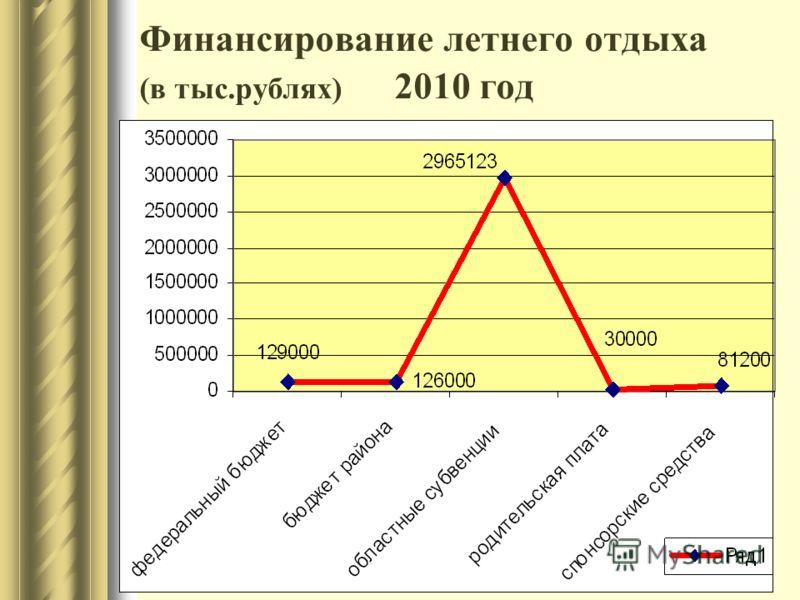 Финансирование летнего отдыха (в тыс.рублях) 2010 год