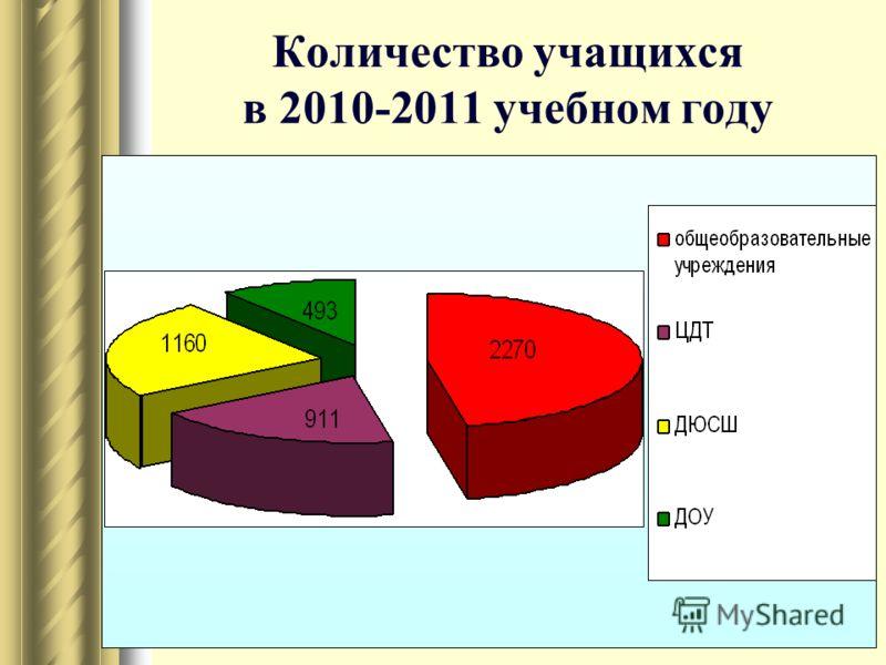 Количество учащихся в 2010-2011 учебном году