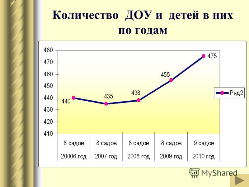 Количество ДОУ и детей в них по годам