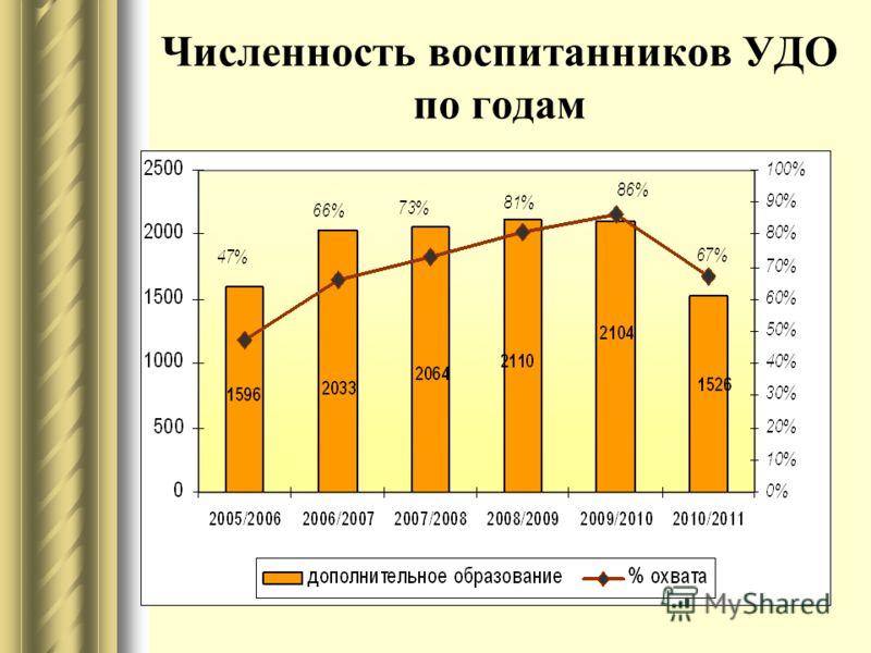 Численность воспитанников УДО по годам