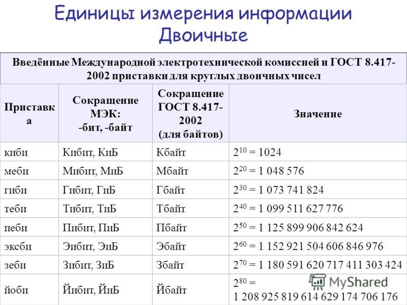 Введённые Международной электротехнической комиссией и ГОСТ 8.417- 2002 приставки для круглых двоичных чисел Приставк а Сокращение МЭК: -бит, -байт Сокращение ГОСТ 8.417- 2002 (для байтов) Значение кибиКибит, КиБКбайт2 10 = 1024 мебиМибит, МиБМбайт2