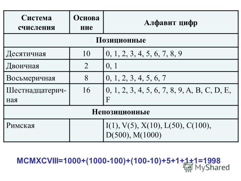 Система счисления Основа ние Алфавит цифр Позиционные Десятичная100, 1, 2, 3, 4, 5, 6, 7, 8, 9 Двоичная20, 1 Восьмеричная80, 1, 2, 3, 4, 5, 6, 7 Шестнадцатерич- ная 160, 1, 2, 3, 4, 5, 6, 7, 8, 9, A, B, C, D, E, F Непозиционные РимскаяI(1), V(5), X(1
