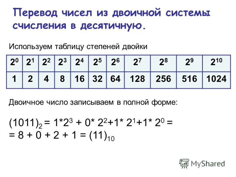 Перевод чисел из двоичной системы счисления в десятичную. 2020 21212 2323 2424 2525 2626 2727 2828 2929 2 10 12481632641282565161024 Двоичное число записываем в полной форме: (1011) 2 = 1*2 3 + 0* 2 2 +1* 2 1 +1* 2 0 = = 8 + 0 + 2 + 1 = (11) 10 Испол
