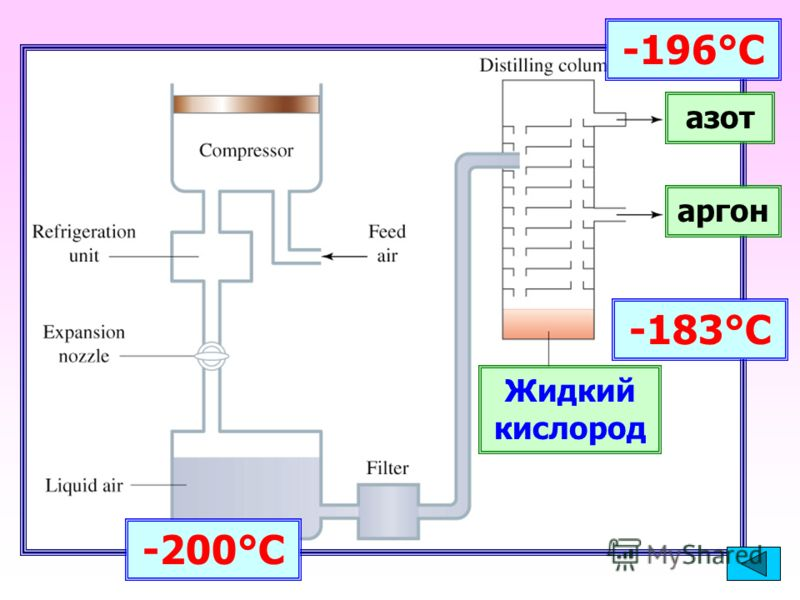 -200°С -183°С Жидкий кислород -196°С азот аргон
