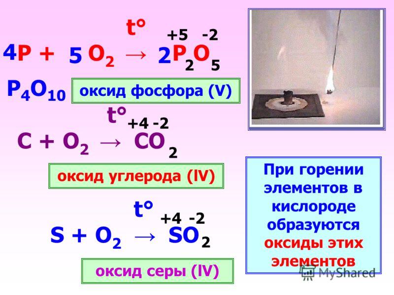 t° S + O 2 SO t° Р + О 2 Р О t° С + О 2 СО При горении элементов в кислороде образуются оксиды этих элементов оксид фосфора (V) оксид углерода (lV) оксид серы (lV) -2 +4 +5 2 2 25 4 52 P 4 O 10