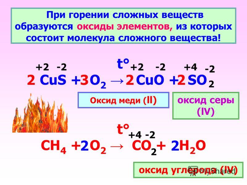 При горении сложных веществ образуются оксиды элементов, из которых состоит молекула сложного вещества! t° CuS + O 2 CuO + SO t° СН 4 + О 2 СО + Н 2 О -2 2 2 +2 +4 2223 22 Оксид меди ( ll)оксид серы (lV) оксид углерода (lV)