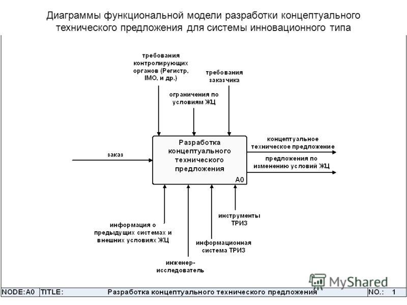Диаграммы функциональной модели разработки концептуального технического предложения для системы инновационного типа