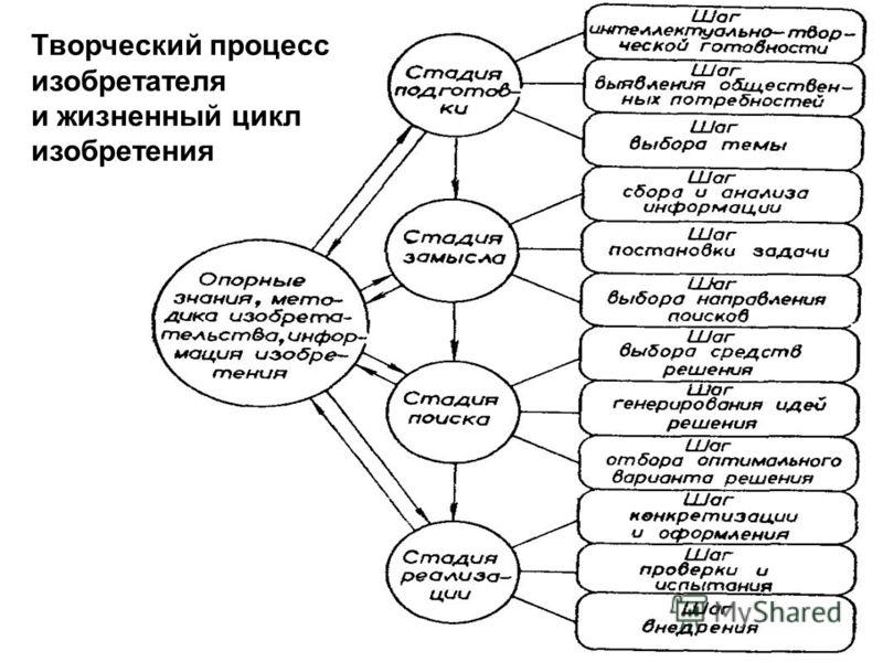 Творческий процесс изобретателя и жизненный цикл изобретения