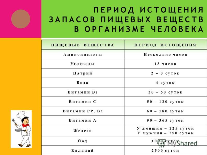 ПЕРИОД ИСТОЩЕНИЯ ЗАПАСОВ ПИЩЕВЫХ ВЕЩЕСТВ В ОРГАНИЗМЕ ЧЕЛОВЕКА ПИЩЕВЫЕ ВЕЩЕСТВАПЕРИОД ИСТОЩЕНИЯ АминокислотыНесколько часов Углеводы13 часов Натрий2 – 3 суток Вода4 суток Витамин В 1 30 – 50 суток Витамин С50 – 120 суток Витамин РР, В 2 60 – 180 суток