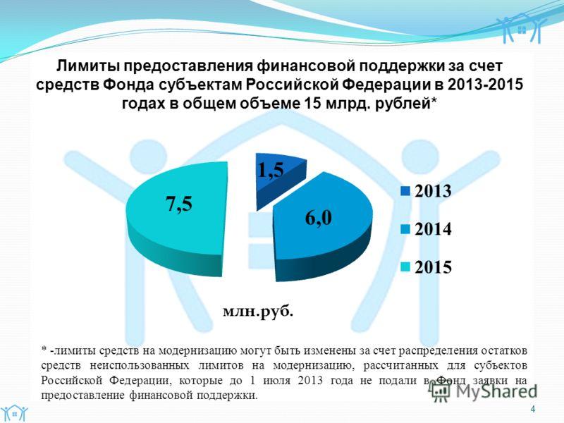 4 Лимиты предоставления финансовой поддержки за счет средств Фонда субъектам Российской Федерации в 2013-2015 годах в общем объеме 15 млрд. рублей* * -лимиты средств на модернизацию могут быть изменены за счет распределения остатков средств неиспольз