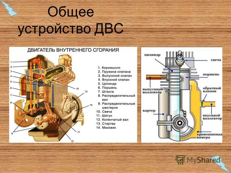 Общее устройство ДВС