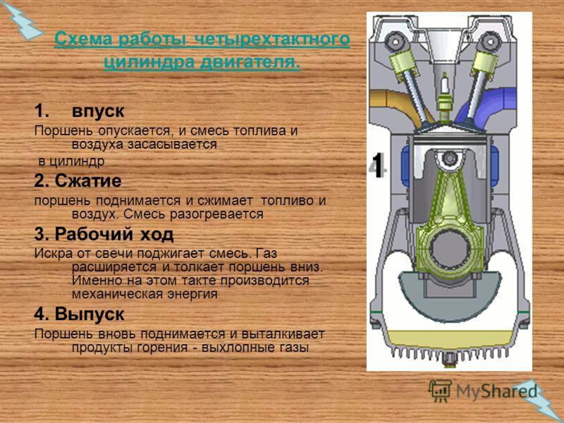 Схема работы четырехтактного цилиндра двигателя. 1.впуск Поршень опускается, и смесь топлива и воздуха засасывается в цилиндр 2. Сжатие поршень поднимается и сжимает топливо и воздух. Смесь разогревается 3. Рабочий ход Искра от свечи поджигает смесь.