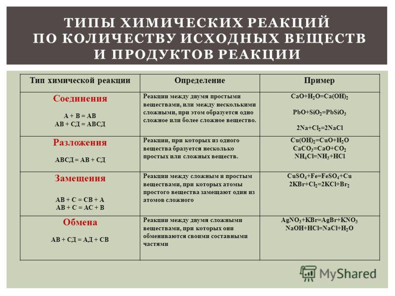 Тип химической реакцииОпределениеПример Соединения А + В = АВ АВ + СД = АВСД Реакции между двумя простыми веществами, или между несколькими сложными, при этом образуется одно сложное или более сложное вещество. CaO+H 2 O=Ca(OH) 2 PbO+SiO 2 =PbSiO 3 2
