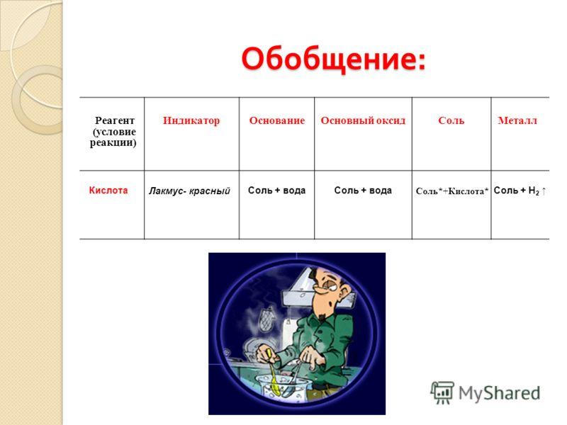 Обобщение : Реагент (условие реакции) Индикатор ОснованиеОсновный оксидСоль Металл Кислота Лакмус- красный Соль + вода Соль*+Кислота* Соль + Н 2