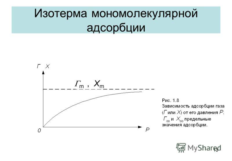13 Изотерма мономолекулярной адсорбции m, X m