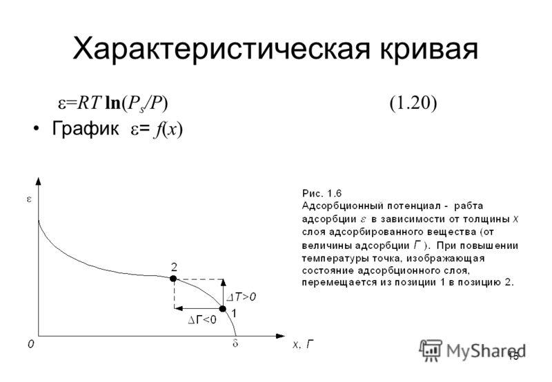 15 Характеристическая кривая =RT ln(P s /P)(1.20) График = f(x)