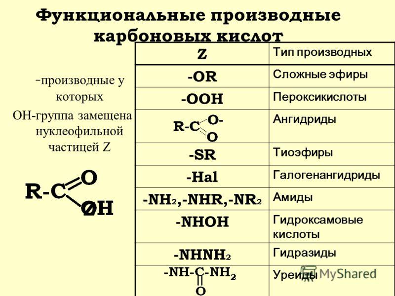 Функциональные производные карбоновых кислот - производные у которых ОН-группа замещена нуклеофильной частицей Z Z Тип производных -ОR Сложные эфиры -OOH Пероксикислоты Ангидриды -SR Тиоэфиры -Hal Галогенангидриды -NH 2,-NHR,-NR 2 Амиды -NHOH Гидрокс