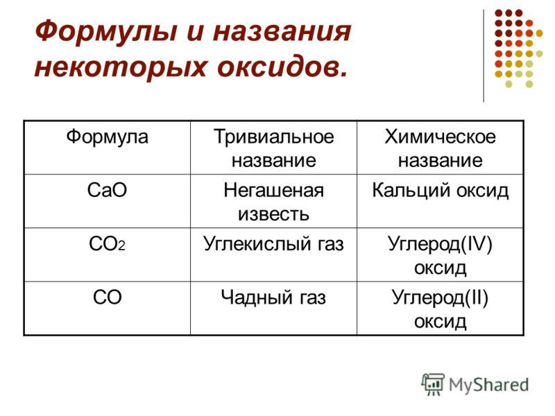 Формулы и названия некоторых оксидов. ФормулаТривиальное название Химическое название СаОНегашеная известь Кальций оксид СО 2 Углекислый газУглерод(IV) оксид СОЧадный газУглерод(II) оксид