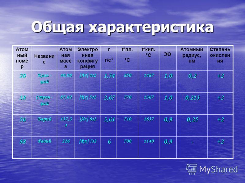 Общая характеристика Атом ный номе р Названи е Атом ная масс а Электро нная конфигу рация r г/с 3 t°пл. °C t°кип. °C ЭО Атомный радиус, нм Степень окислен ия 20 Каль - ций 40,08 [Ar] 4s2 1,5485014871,00,2+2 38 Строн - ций 87,62 [Kr] 5s2 2,6777013671,