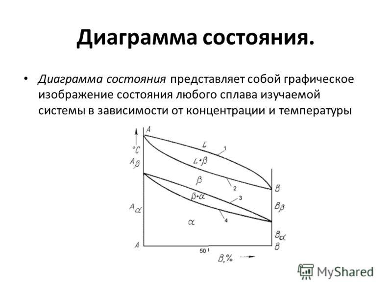 Диаграмма состояния. Диаграмма состояния представляет собой графическое изображение состояния любого сплава изучаемой системы в зависимости от концентрации и температуры