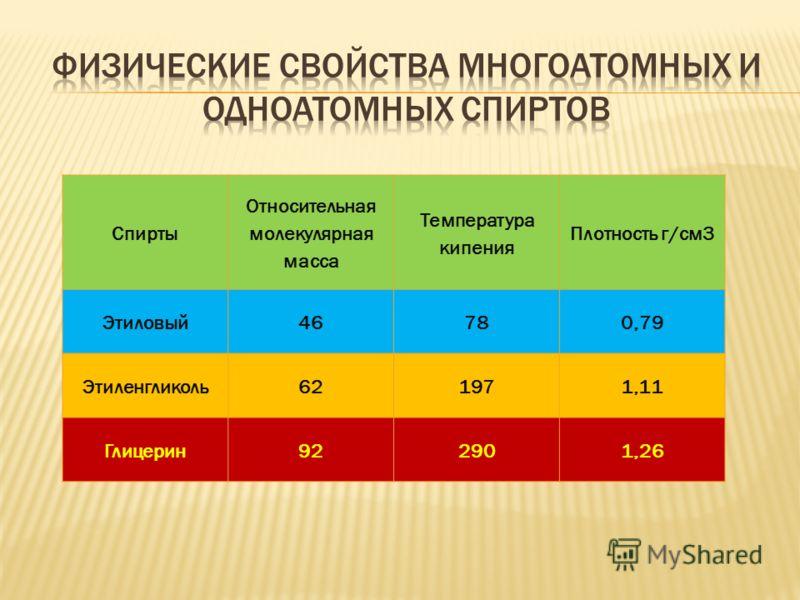 Спирты Относительная молекулярная масса Температура кипения Плотность г/см3 Этиловый46780,79 Этиленгликоль621971,11 Глицерин922901,26