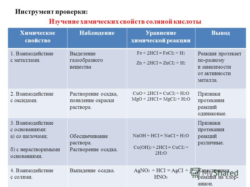 Инструмент проверки: Изучение химических свойств соляной кислоты Химическое свойство НаблюдениеУравнение химической реакции Вывод 1. Взаимодействие с металлами. Выделение газообразного вещества Fe + 2HCI = FeCI 2 + H 2 Zn + 2HCI = ZnCI 2 + H 2 Реакци