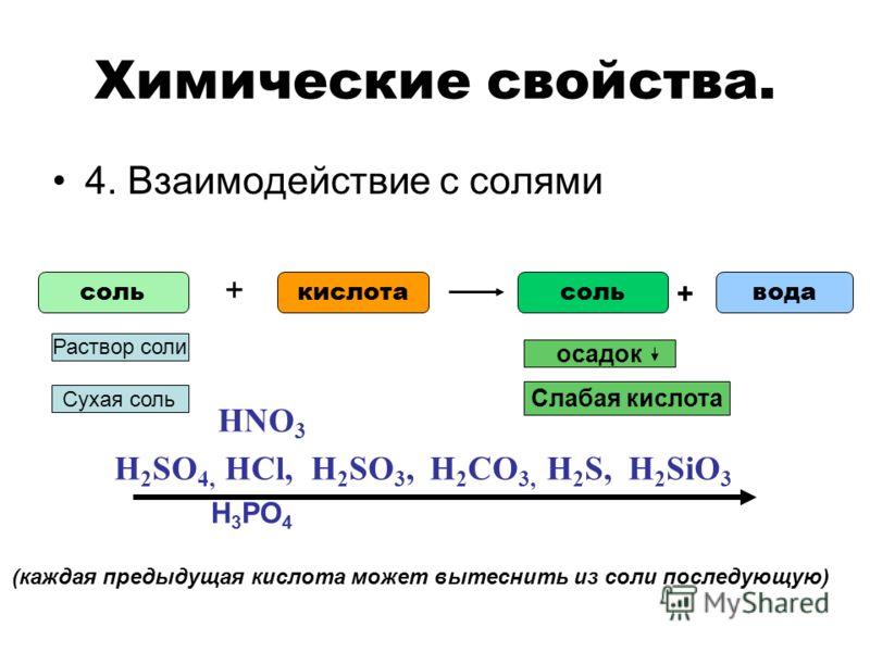 Химические свойства. 4. Взаимодействие с солями соль + кислотасольвода + H 2 SO 4, HCl, H 2 SO 3, H 2 CO 3, H 2 S, H 2 SiO 3 HNO 3 H 3 PO 4 (каждая предыдущая кислота может вытеснить из соли последующую) Раствор соли осадок Сухая соль Слабая кислота