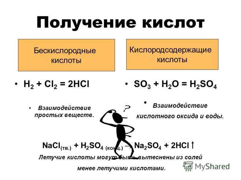 Получение кислот H 2 + Cl 2 = 2HCl Взаимодействие простых веществ. SO 3 + H 2 O = H 2 SO 4 Взаимодействие кислотного оксида и воды. Бескислородные кислоты Кислородсодержащие кислоты NaCl (тв.) + H 2 SO 4 (конц.) Na 2 SO 4 + 2HCl Летучие кислоты могут