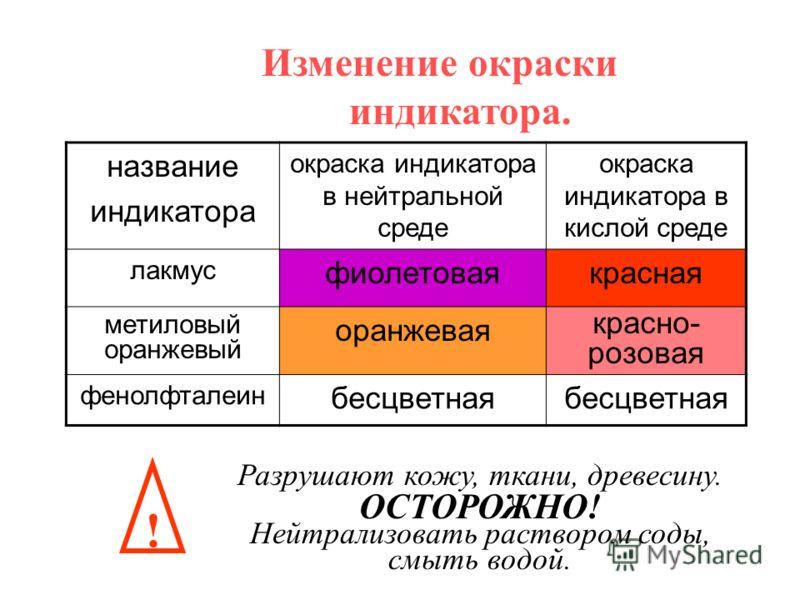 Изменение окраски индикатора. название индикатора окраска индикатора в нейтральной среде окраска индикатора в кислой среде лакмус фиолетоваякрасная метиловый оранжевый оранжевая красно- розовая фенолфталеин бесцветная ! Разрушают кожу, ткани, древеси