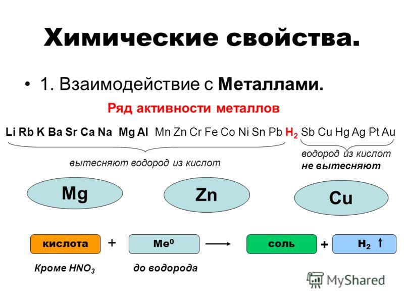Химические свойства. 1. Взаимодействие с Металлами. Ряд активности металлов Li Rb K Ba Sr Ca Na Mg Al Mn Zn Cr Fe Co Ni Sn Pb H 2 Sb Cu Hg Ag Pt Au вытесняют водород из кислот водород из кислот не вытесняют Mg Zn СuСu Ме 0 + кислотасольН2Н2 + до водо