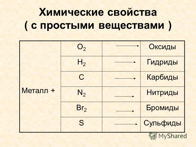 Химические свойства ( с простыми веществами ) Металл + O2O2 Оксиды H2H2 Гидриды CКарбиды N2N2 Нитриды Br 2 Бромиды SСульфиды