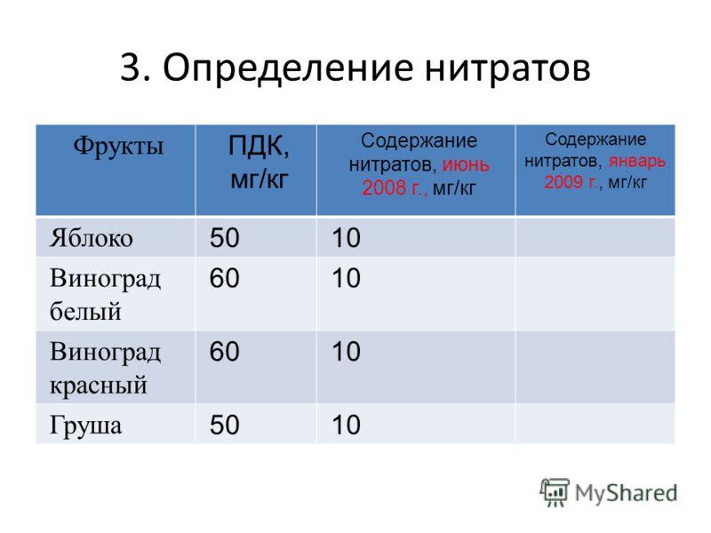 3. Определение нитратов ФруктыПДК, мг/кг Содержание нитратов, июнь 2008 г., мг/кг Содержание нитратов, январь 2009 г., мг/кг Яблоко5010 Виноград белый 6010 Виноград красный 6010 Груша5010